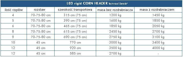 tabela LO3