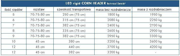 tabela LH3